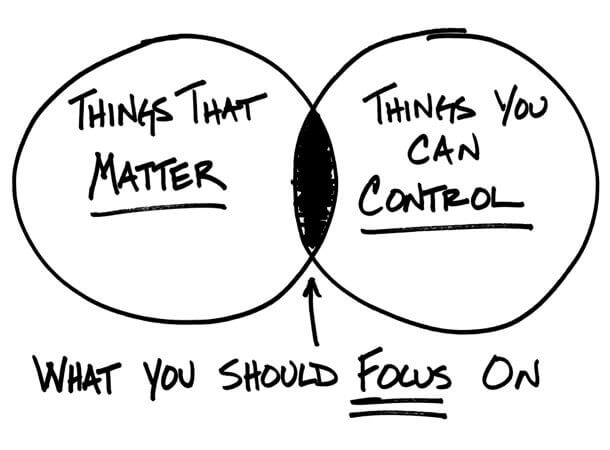 Mind What Matters… Focus Efforts On What You Can Control | Lutz