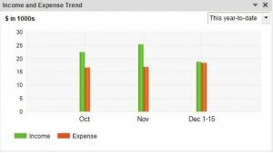 QuickBooks Snapshot - How has my income compared to my expenses over time?