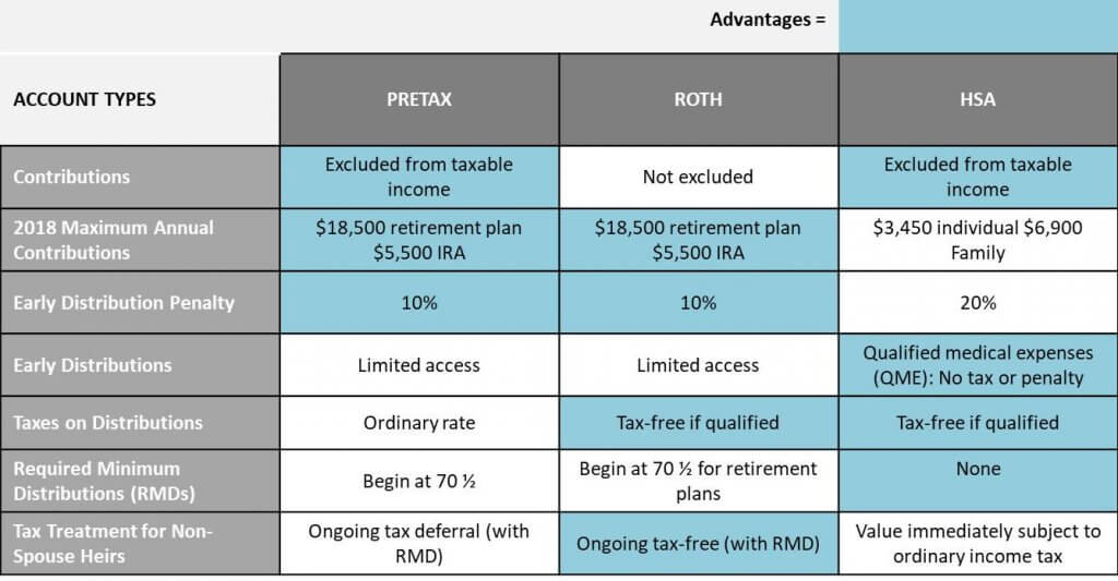 Understanding the Differences in Health Care Savings Options