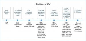 The history of CITs