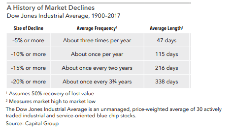 A History of Market Declines