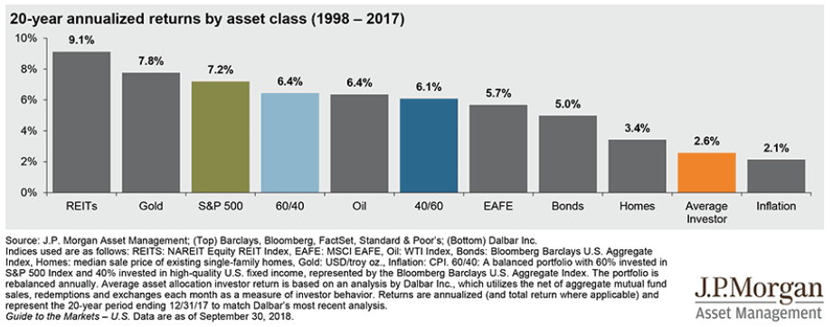 20-year annualized returns by asset class (19998-2017)