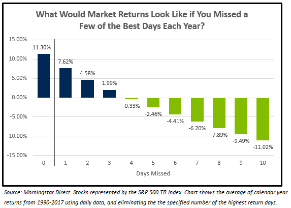 What would market returns look like if you missed a few of the best days each year?