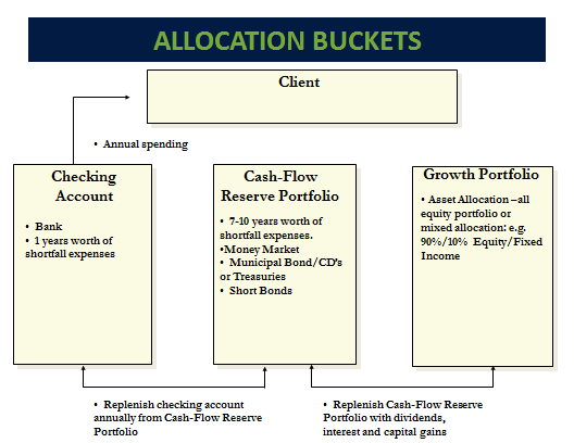 Allocation Buckets