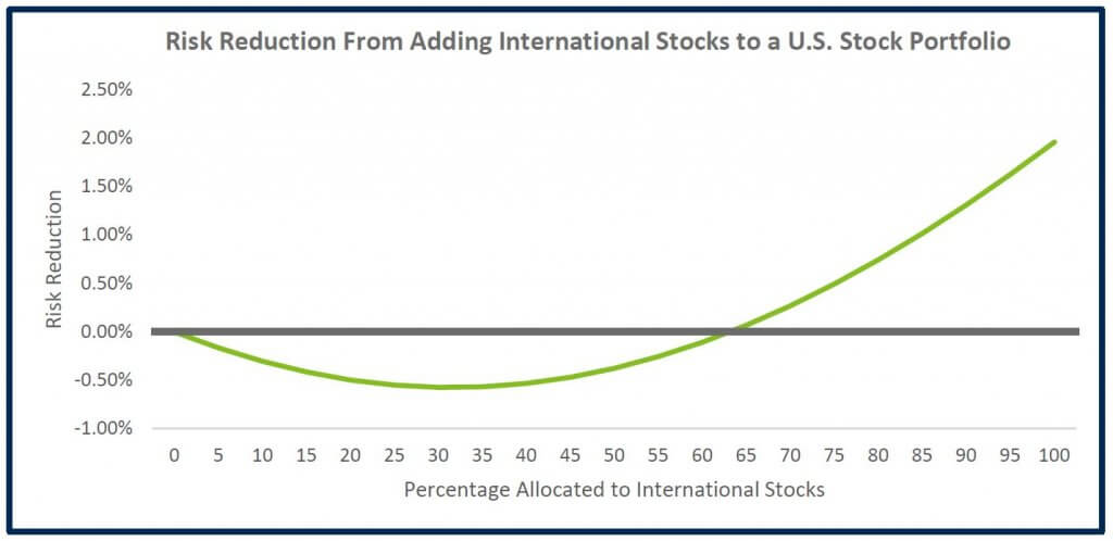 Risk Reduction From Adding International Stocks to a U.S. Stock Portfolio
