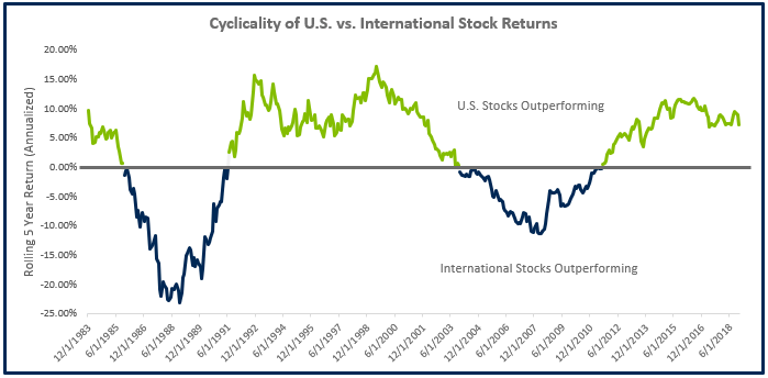 Cyclicality of U.S. vs. International Stock Returns