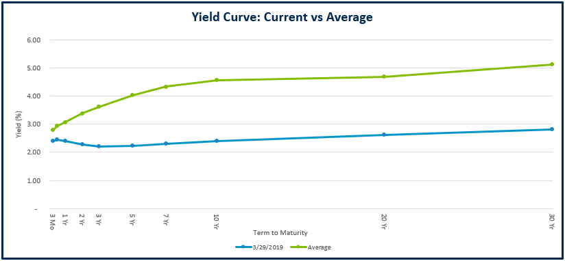 Yield Curve 1
