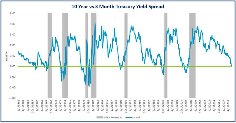 Yield Curve 2