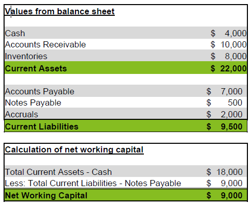 Values from the balance sheet