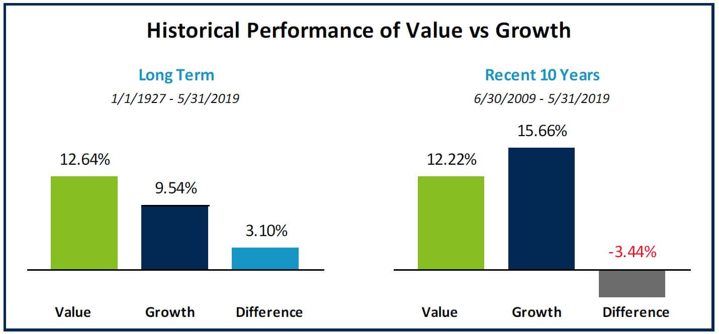 Historical Performance of Value vs Growth