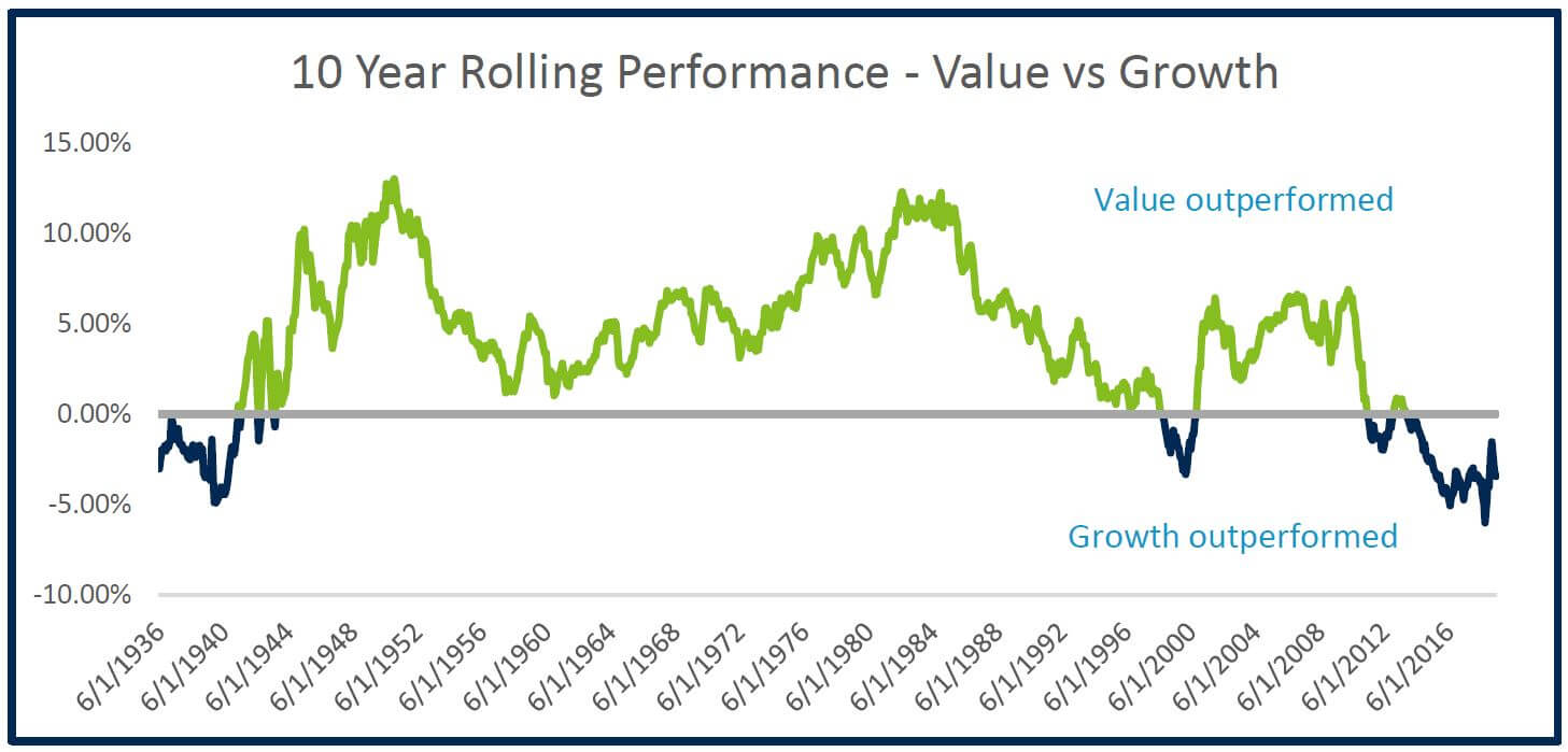 10 Year Rolling Performance - Valus vs Growth
