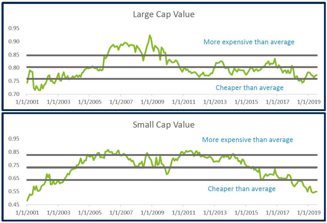 Large and Small Cap Values
